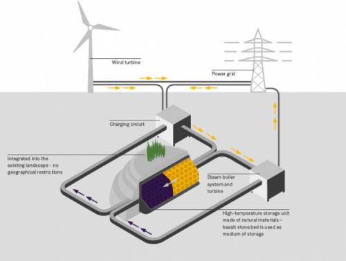 Magazyny energii elektrycznej pomogły ustabilizować sieć energii w Australii
